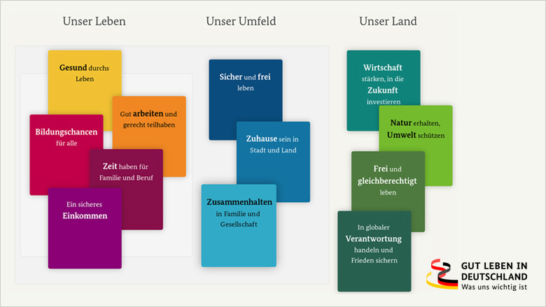 gut leben in deutschland christlich demokratische union deutschlands. Black Bedroom Furniture Sets. Home Design Ideas