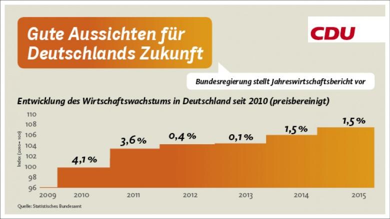 Gute Aussichten für Deutschlands Zukunft - Regierung stellt Jahreswirtschaftsbericht vor