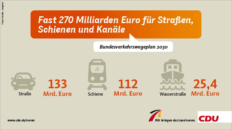 Fast 270 Milliarden Euro für Straßen, Schienen und Kanäle