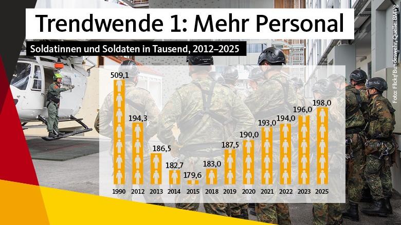 Sicherheit kostet Geld: Wir müssen unsere Truppe weiter stärken