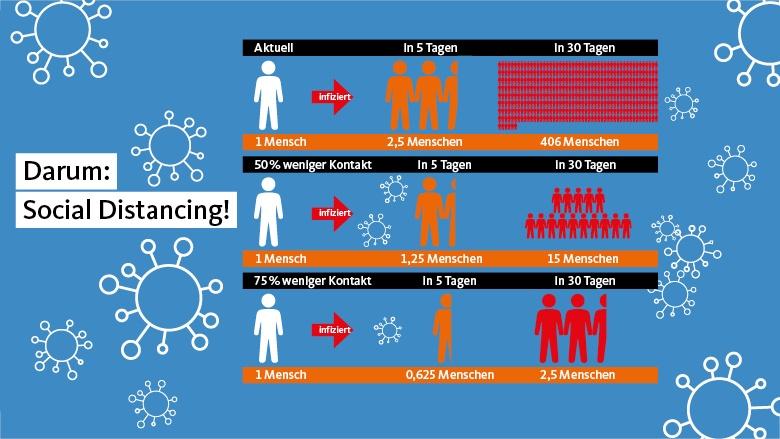 Grafik: Darum Social Distancing