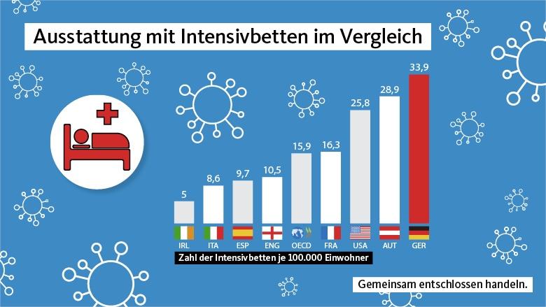 Anzahl Intensivbetten Deutschland