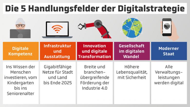 In der Digitalstrategie steckt Zukunft