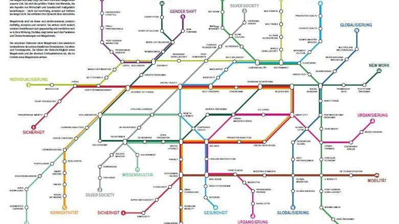 Megatrend Map aus dem Zukunftsinstitut