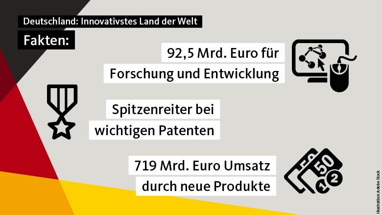 Innovativstes Land der Welt 1