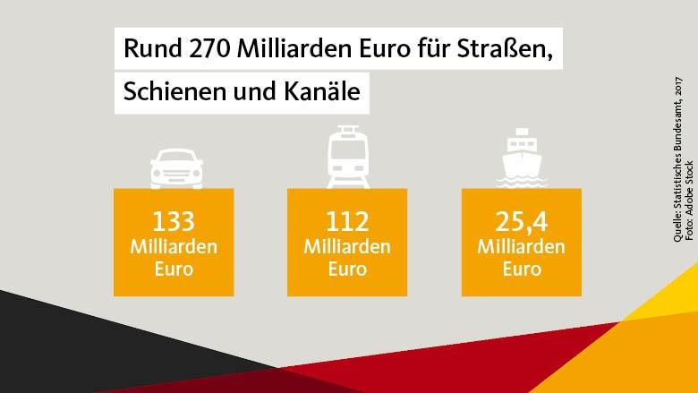 Milliarden Euro für Straße und Schiene