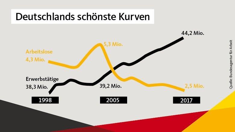 Deutschlands schönste Kurven