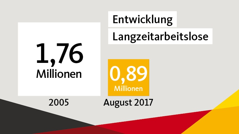 Entwicklung der Zahl der Langzeitarbeitslosen