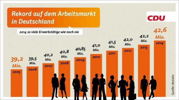 Rekord auf dem Arbeitsmarkt in Deutschland