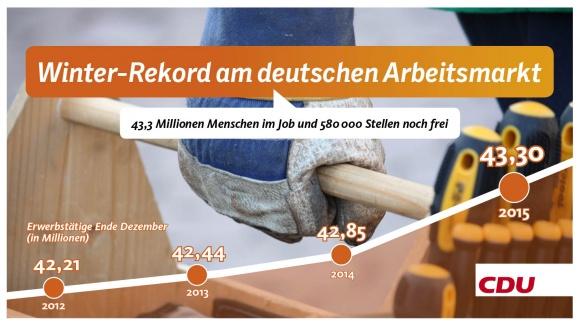 Winter-Rekord am deutschen Arbeitsmarkt