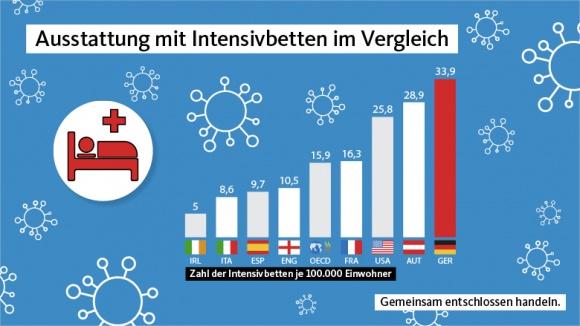 Intensivbetten Deutschland Anzahl